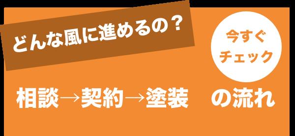 相談→契約→塗装の流れ